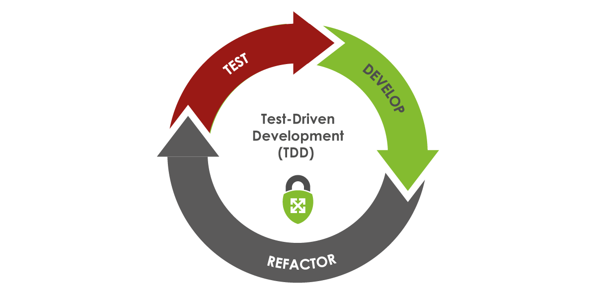 The steps of TDD: test, develop, refactor with the process being repeated