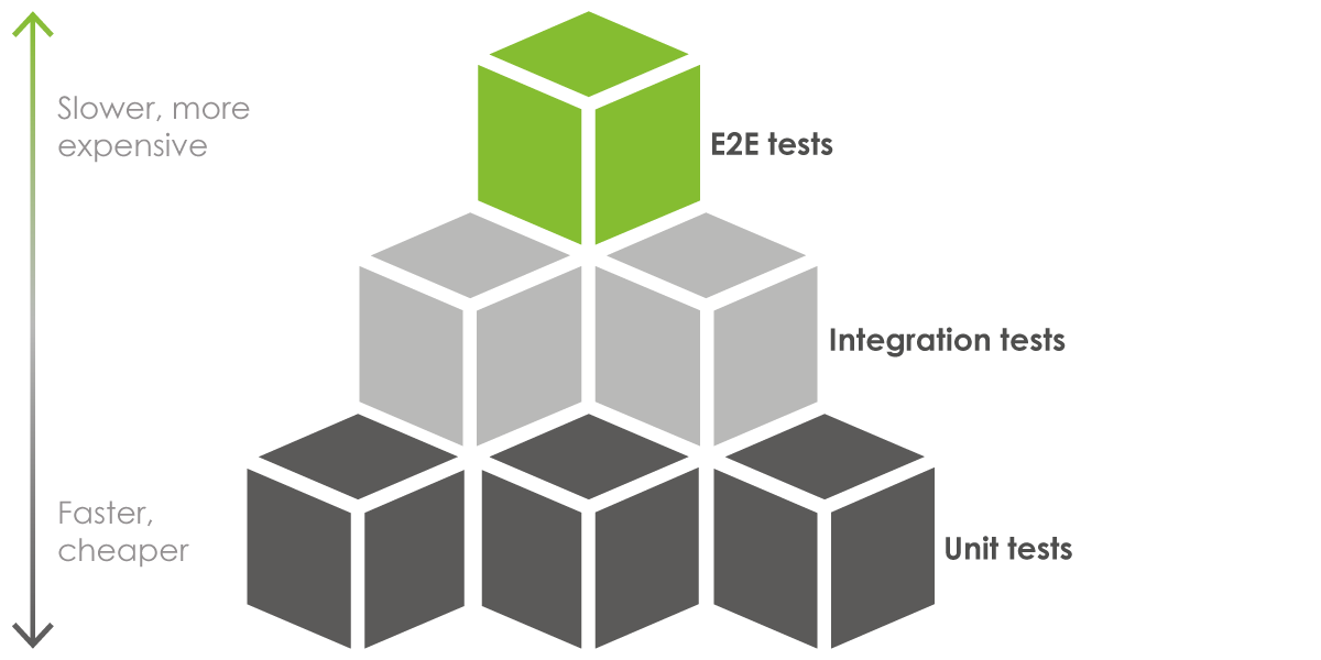 The Test Pyramid describes: lots of unit tests (faster, cheaper), a medium amount of integration tests, and a small amount of functional end to end (E2E) tests (slower, more expensive)