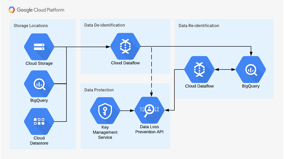 Batch Data Processing Architecture