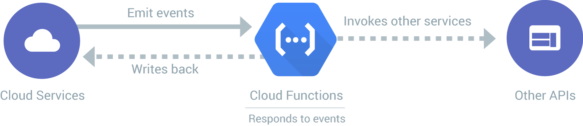 Reference: https://cloud.google.com/images/products/functions/how-it-works.svg