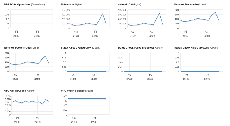 Performance of our t3a.large EC2 instance