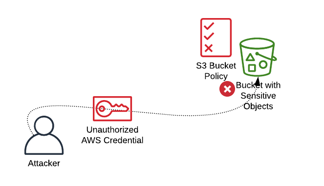 S3 buckets can restrict access to systems in a specific VPC