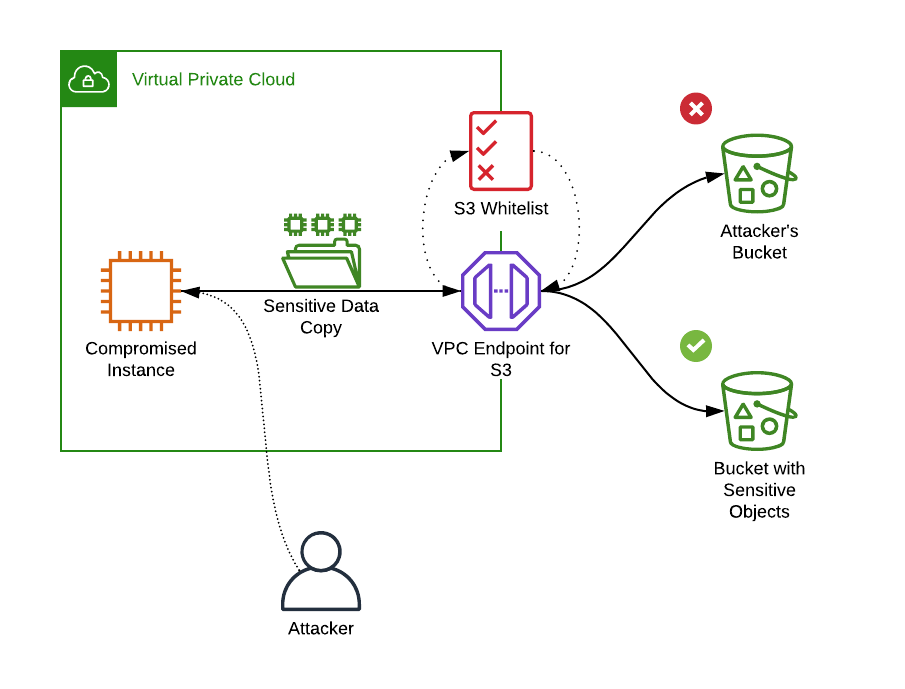 Whitelisting S3 bucket access with a VPC Endpoint policy