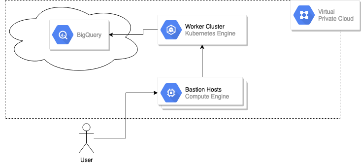 BigQuery Example with VPC Service Control